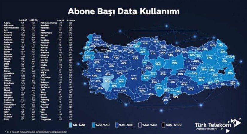 Türkiye'nin Data Kullanımı 178 GB'ı Aştı